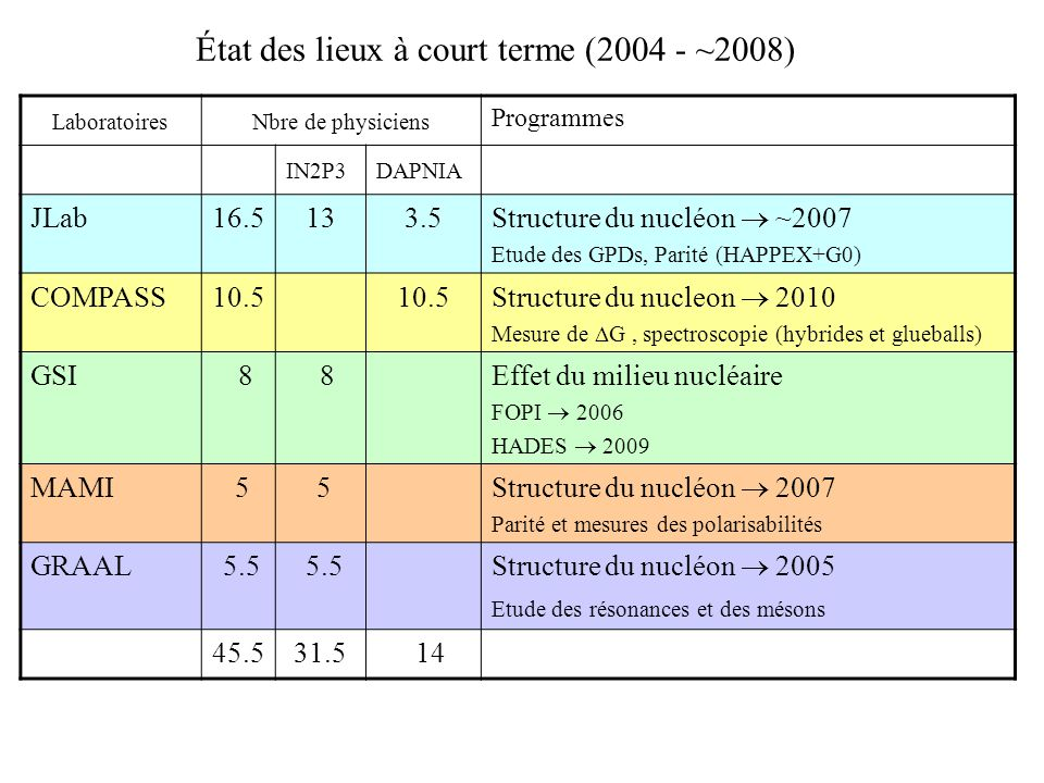 État des lieux à court terme (2004 - ~2008) Laboratoires Nbre de physiciens Programmes IN2P3DAPNIA JLab16.5133.5 Structure du nucléon ~2007 Etude des GPDs, Parité (HAPPEX+G0) COMPASS10.5 Structure du nucleon 2010 Mesure de G, spectroscopie (hybrides et glueballs) GSI 8 8Effet du milieu nucléaire FOPI 2006 HADES 2009 MAMI 5 5 Structure du nucléon 2007 Parité et mesures des polarisabilités GRAAL 5.5 Structure du nucléon 2005 Etude des résonances et des mésons 45.531.5 14