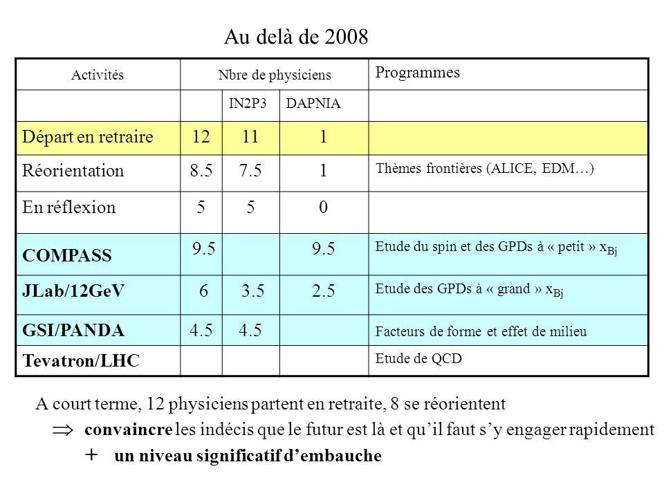 Au delà de 2008 Activités Nbre de physiciens Programmes IN2P3DAPNIA Départ en retraire12111 Réorientation8.57.51 Thèmes frontières (ALICE, EDM…) En réflexion550 COMPASS 9.5 Etude du spin et des GPDs à « petit » x Bj JLab/12GeV 6 3.52.5 Etude des GPDs à « grand » x Bj GSI/PANDA4.5 Facteurs de forme et effet de milieu Tevatron/LHC Etude de QCD A court terme, 12 physiciens partent en retraite, 8 se réorientent convaincre les indécis que le futur est là et quil faut sy engager rapidement + un niveau significatif dembauche