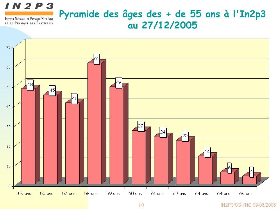IN2P3/SSII/NC 09/06/2006 10 Pyramide des âges des + de 55 ans à l In2p3 au 27/12/2005