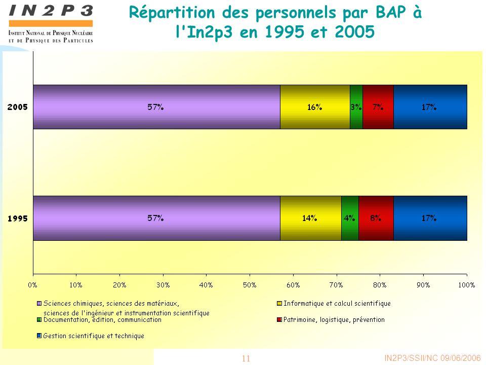 IN2P3/SSII/NC 09/06/2006 11 Répartition des personnels par BAP à l In2p3 en 1995 et 2005