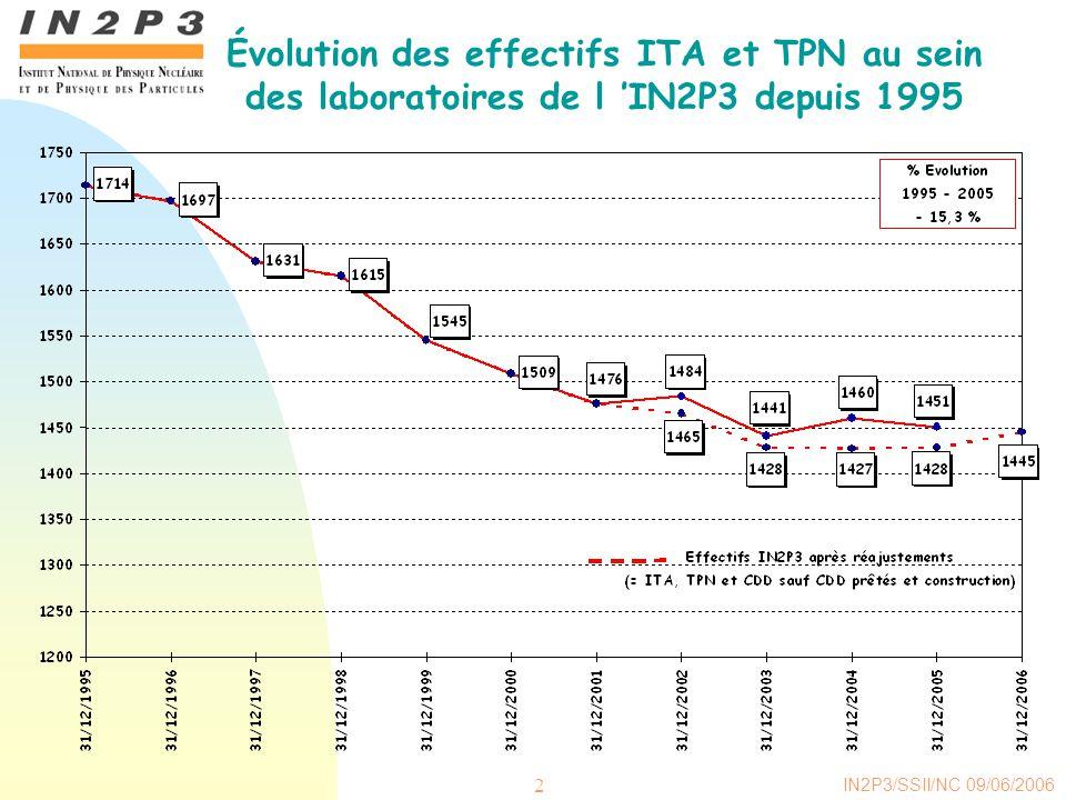 IN2P3/SSII/NC 09/06/2006 2 Évolution des effectifs ITA et TPN au sein des laboratoires de l IN2P3 depuis 1995