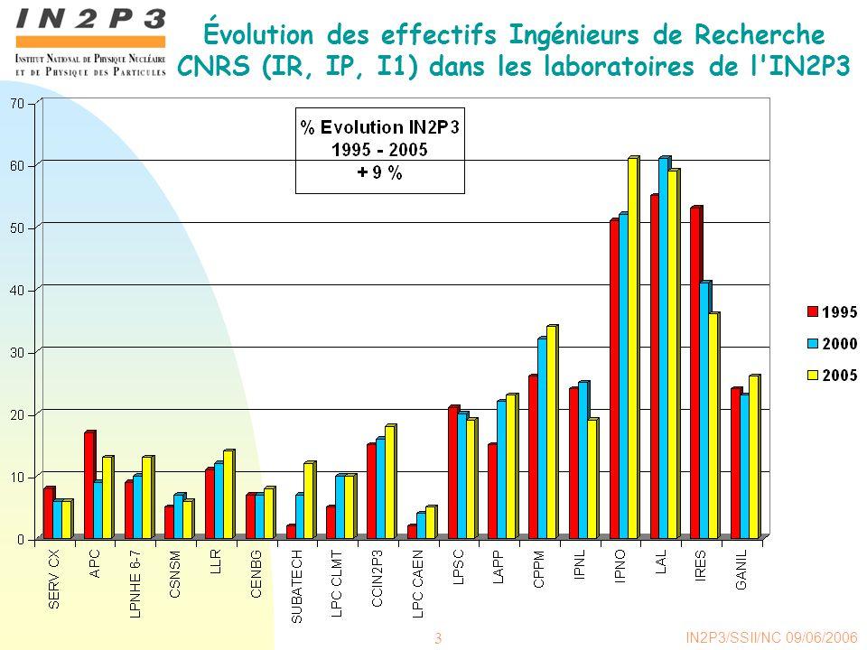 IN2P3/SSII/NC 09/06/2006 3 Évolution des effectifs Ingénieurs de Recherche CNRS (IR, IP, I1) dans les laboratoires de l IN2P3