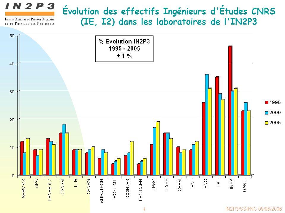IN2P3/SSII/NC 09/06/2006 4 Évolution des effectifs Ingénieurs d Études CNRS (IE, I2) dans les laboratoires de l IN2P3