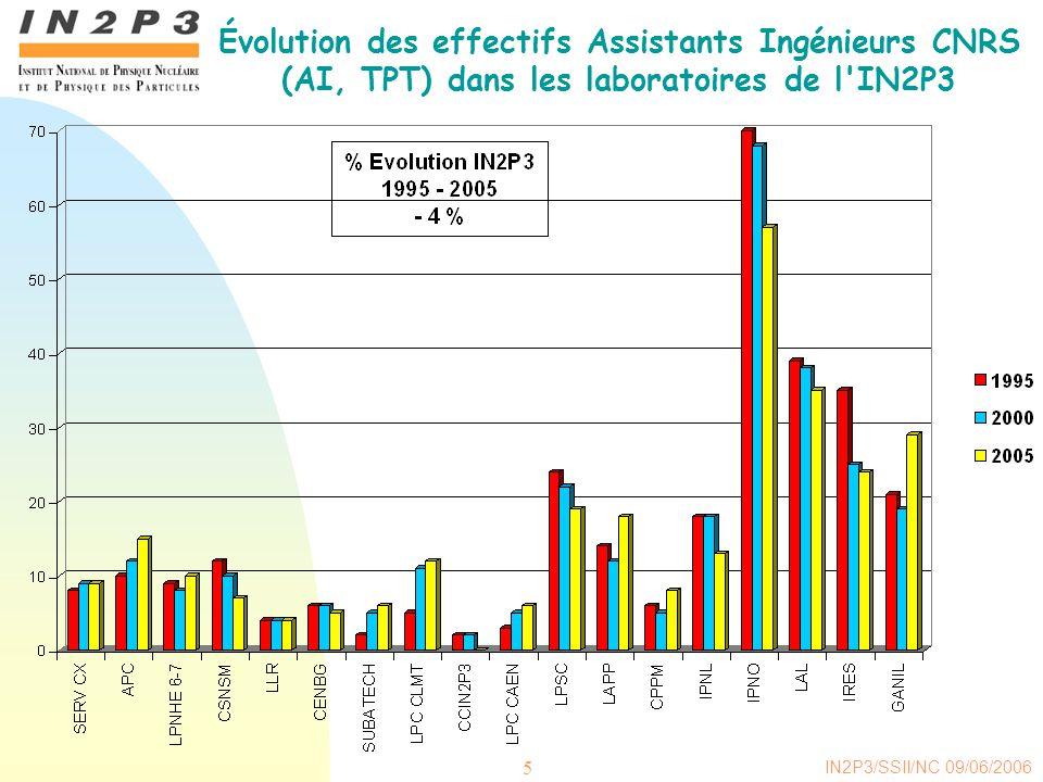 IN2P3/SSII/NC 09/06/2006 5 Évolution des effectifs Assistants Ingénieurs CNRS (AI, TPT) dans les laboratoires de l IN2P3