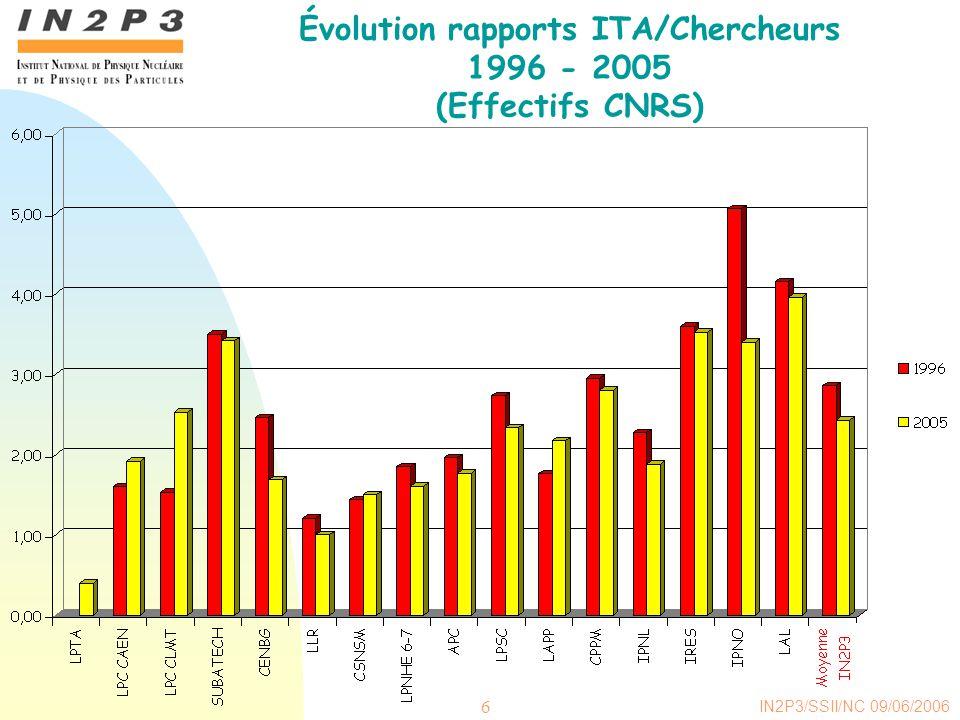 IN2P3/SSII/NC 09/06/2006 6 Évolution rapports ITA/Chercheurs 1996 - 2005 (Effectifs CNRS)
