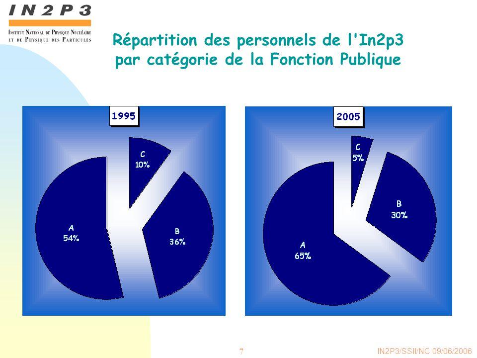 IN2P3/SSII/NC 09/06/2006 7 Répartition des personnels de l In2p3 par catégorie de la Fonction Publique
