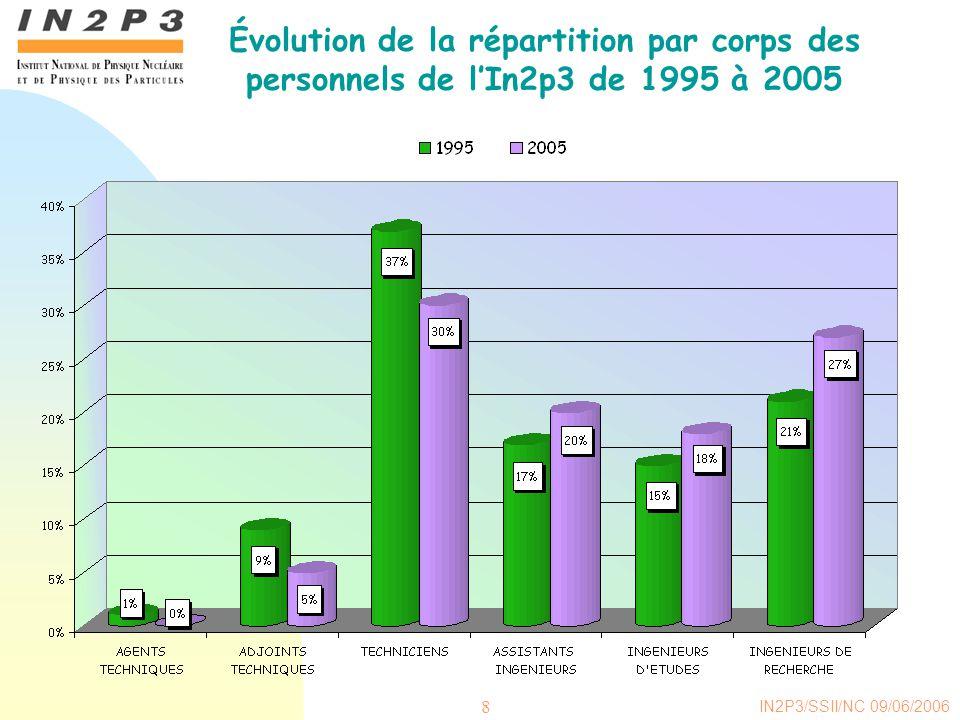IN2P3/SSII/NC 09/06/2006 8 Évolution de la répartition par corps des personnels de lIn2p3 de 1995 à 2005