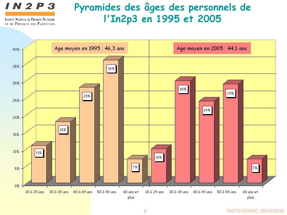 IN2P3/SSII/NC 09/06/2006 9 Pyramides des âges des personnels de l In2p3 en 1995 et 2005