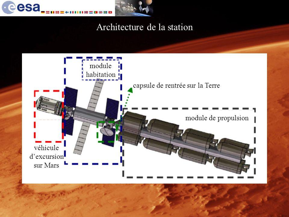 Architecture de la station module de propulsion capsule de rentrée sur la Terre module habitation véhicule dexcursion sur Mars