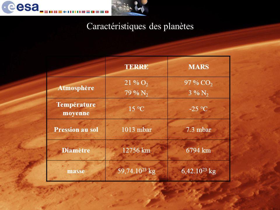 Caractéristiques des planètes TERREMARS Atmosphère 21 % O 2 79 % N 2 97 % CO 2 3 % N 2 Température moyenne 15 °C-25 °C Pression au sol1013 mbar7.3 mba