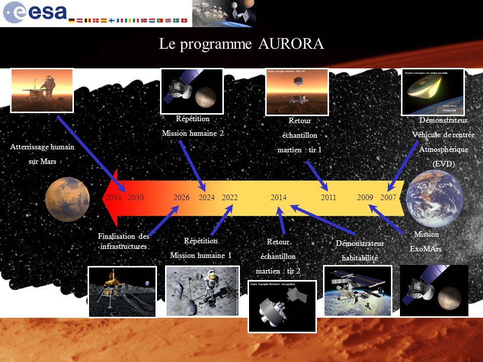 Le programme AURORA 2022 Répétition Mission humaine 1 2014 Retour échantillon martien : tir 2 Démonstrateur habitabilité 2007 Démonstrateur Véhicule d