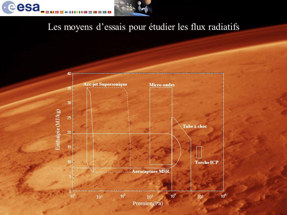 Mission 2 : Mars Sample Return - MSR - (2011) Facteurs déterminants du projet site atterrissage adaptation à différents modèles de terrains importance des échantillons 500 g est la valeur idéale (recommandations IMEWG) I nternational M ars E xploration W orking G roup collecte déchantillons foreuse indispensable (profondeur 1,5 m) protection des échantillons contamination de Mars par des germes terriens contamination de la Terre par des germes martiens