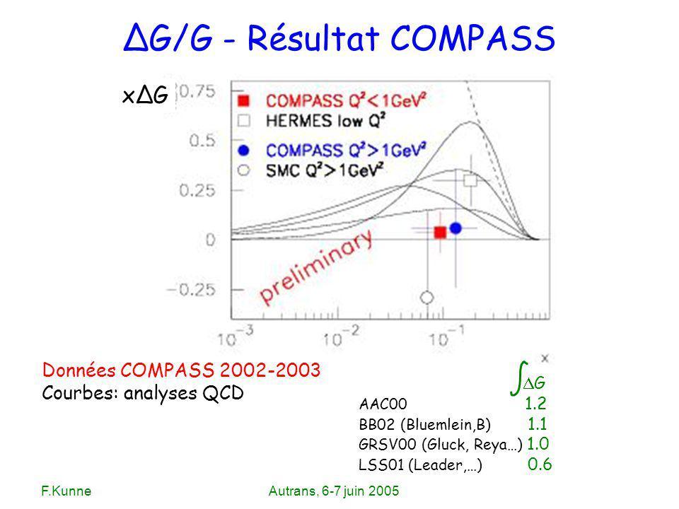 F.KunneAutrans, 6-7 juin 2005 ΔG/G - Résultat COMPASS Données COMPASS 2002-2003 Courbes: analyses QCD xΔG G AAC00 1.2 BB02 (Bluemlein,B) 1.1 GRSV00 (G