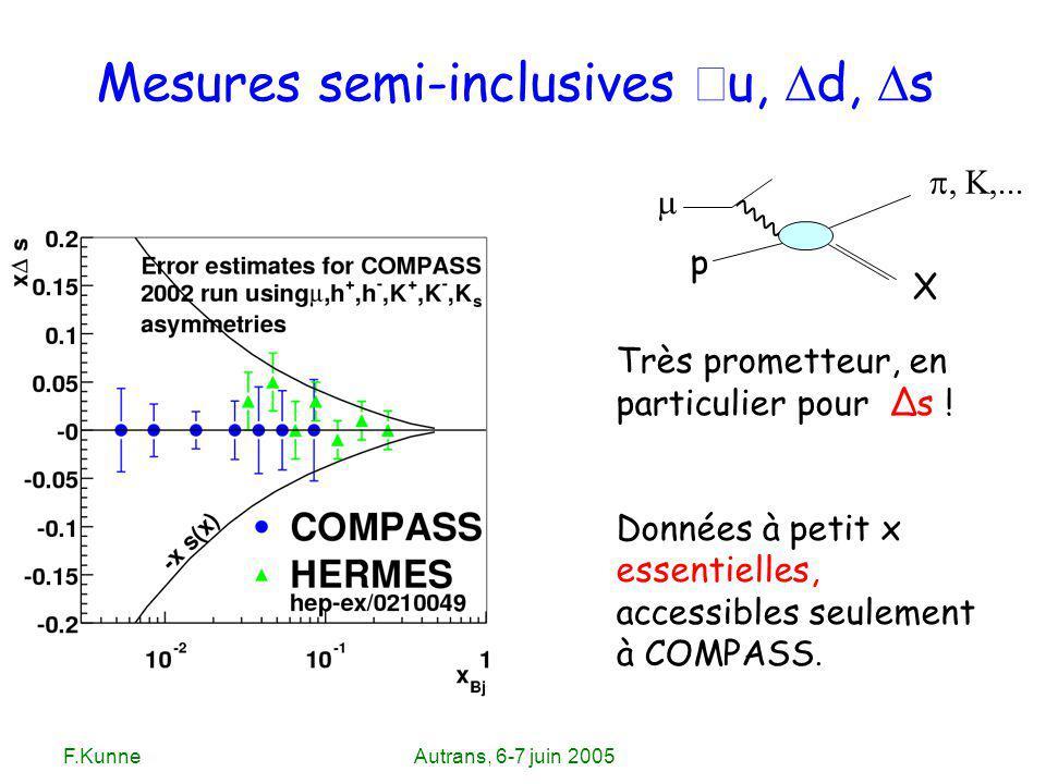 F.KunneAutrans, 6-7 juin 2005 Mesures semi-inclusives Δ u, d, s Très prometteur, en particulier pour Δs ! Données à petit x essentielles, accessibles