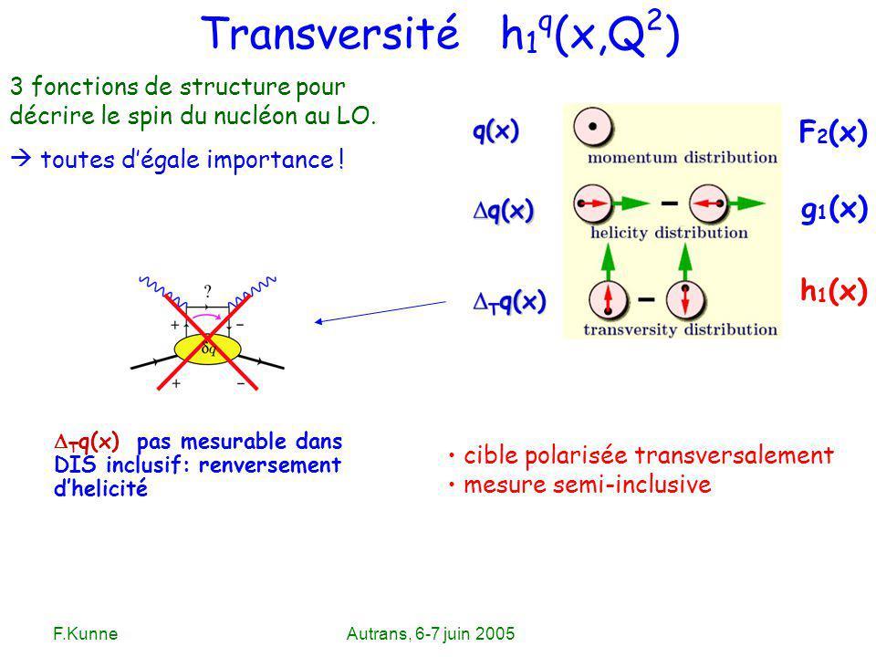 F.KunneAutrans, 6-7 juin 2005 Transversité h 1 q (x,Q 2 ) 3 fonctions de structure pour décrire le spin du nucléon au LO. toutes dégale importance ! c