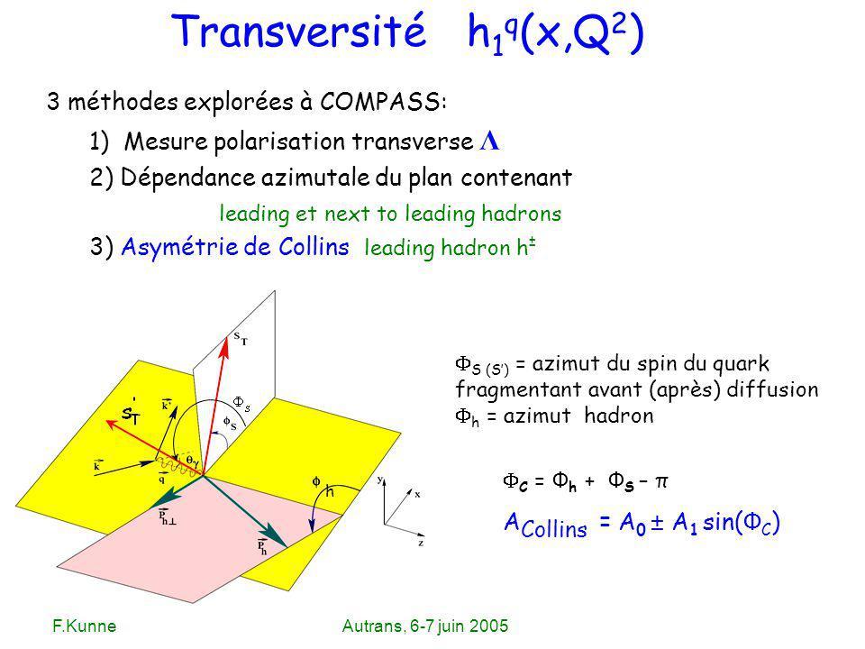 F.KunneAutrans, 6-7 juin 2005 3 méthodes explorées à COMPASS: 1) Mesure polarisation transverse Λ 2) Dépendance azimutale du plan contenant leading et