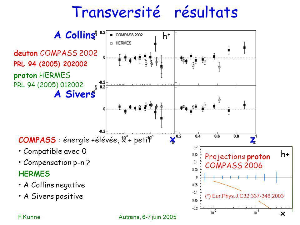 F.KunneAutrans, 6-7 juin 2005 Transversité résultats deuton COMPASS 2002 PRL 94 (2005) 202002 proton HERMES Projections proton COMPASS 2006 A Sivers A