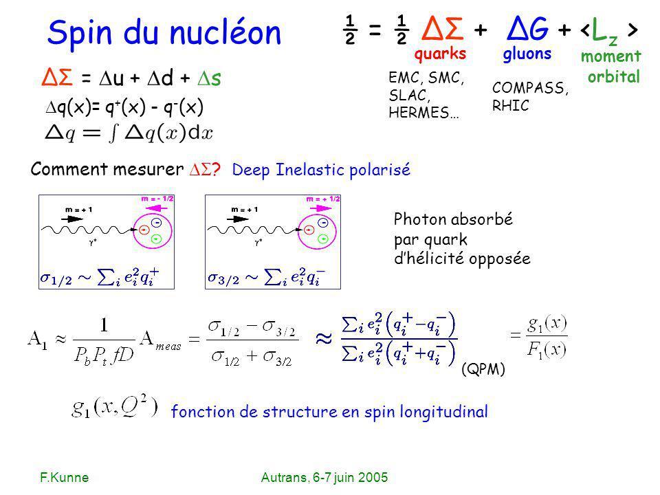 F.KunneAutrans, 6-7 juin 2005 ½ = ½ ΔΣ + ΔG + Spin du nucléon quarksgluons moment orbital ΔΣ = u + d + s EMC, SMC, SLAC, HERMES… COMPASS, RHIC Comment