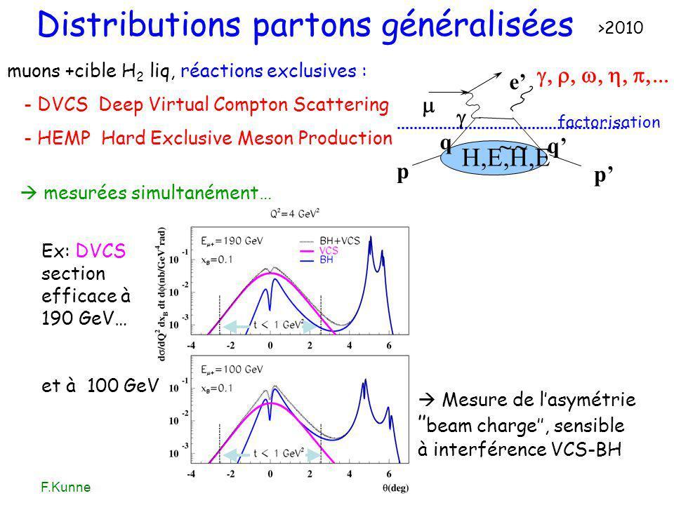 F.KunneAutrans, 6-7 juin 2005 Distributions partons généralisées muons +cible H 2 liq, réactions exclusives : - DVCS Deep Virtual Compton Scattering -
