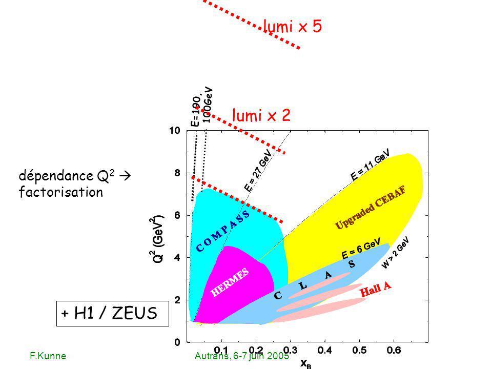 F.KunneAutrans, 6-7 juin 2005 E=190, 100GeV lumi x 2 lumi x 5 + H1 / ZEUS dépendance Q 2 factorisation
