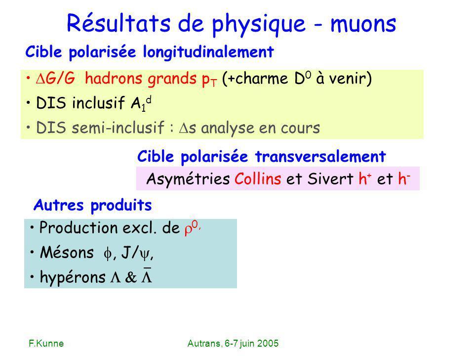 F.KunneAutrans, 6-7 juin 2005 Résultats de physique - muons G/G hadrons grands p T (+charme D 0 à venir) DIS inclusif A 1 d DIS semi-inclusif : s anal