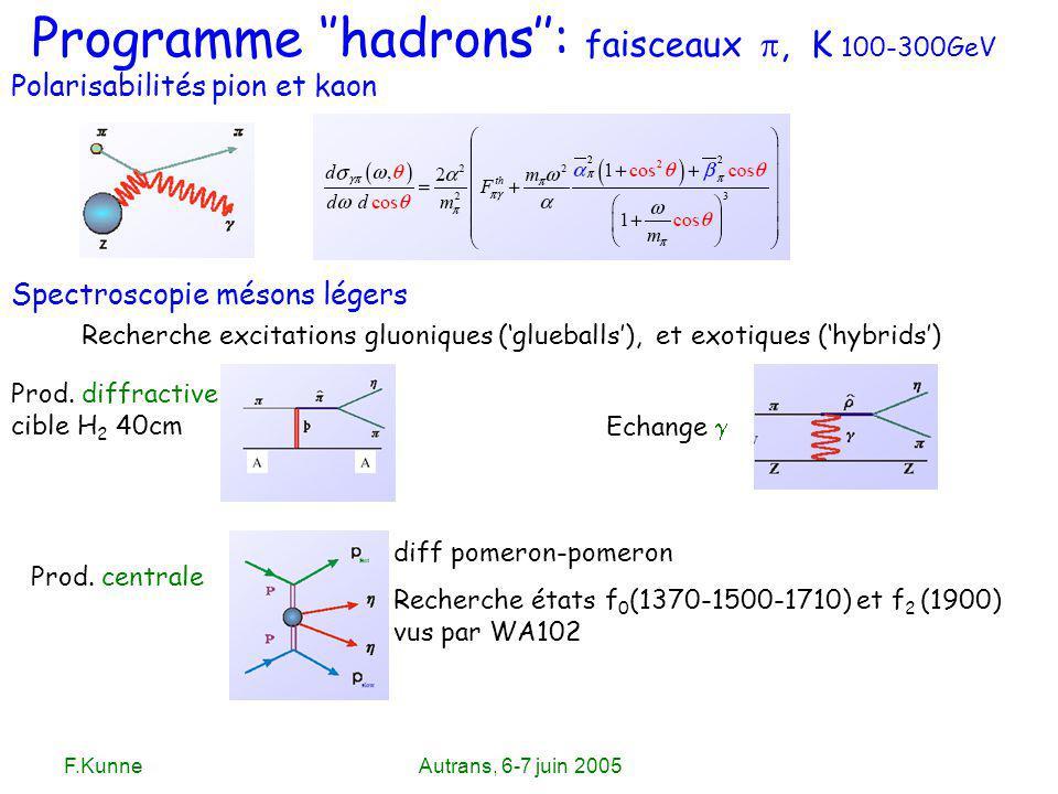 F.KunneAutrans, 6-7 juin 2005 Programme hadrons: faisceaux, K 100-300GeV Polarisabilités pion et kaon Spectroscopie mésons légers Recherche excitation
