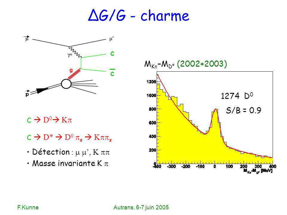 F.KunneAutrans, 6-7 juin 2005 ΔG/G - charme c D 0 K c D* D 0 s K s Détection :, K Masse invariante K c c 1274 D 0 S/B = 0.9 M K –M D° (2002+2003)