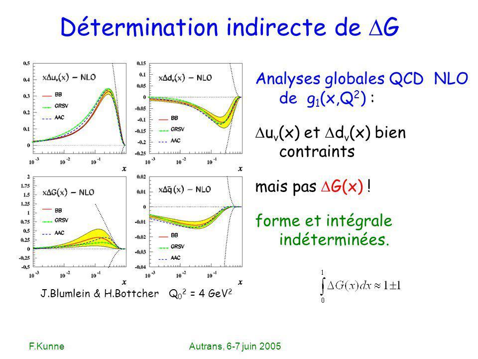 F.KunneAutrans, 6-7 juin 2005 Analyses globales QCD NLO de g 1 (x,Q 2 ) : u v (x) et d v (x) bien contraints mais pas G(x) ! forme et intégrale indéte