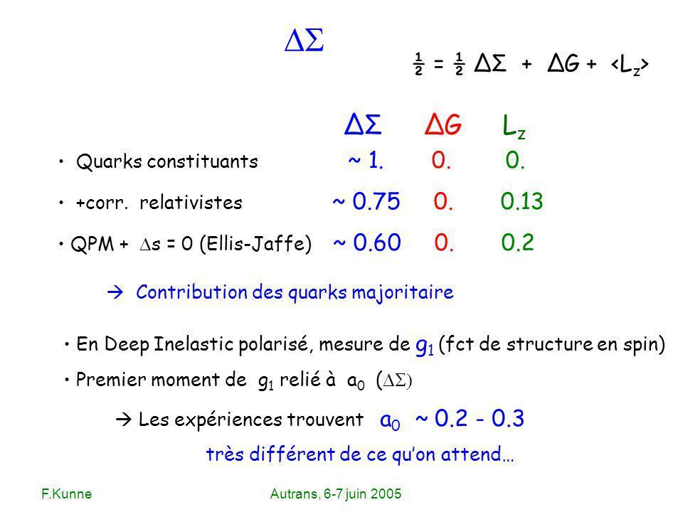 F.KunneAutrans, 6-7 juin 2005 ½ = ½ ΔΣ + ΔG + Quarks constituants ~ 1. 0. 0. +corr. relativistes ~ 0.75 0. 0.13 QPM + s = 0 (Ellis-Jaffe) ~ 0.60 0. 0.