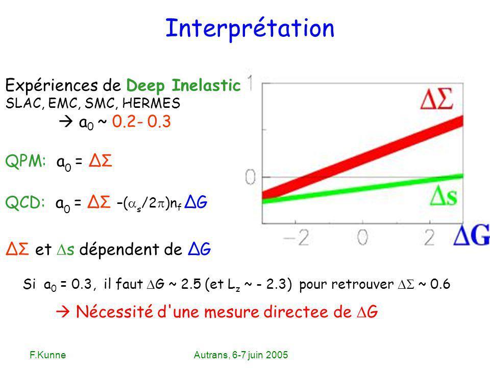 F.KunneAutrans, 6-7 juin 2005 Expériences de Deep Inelastic SLAC, EMC, SMC, HERMES a 0 ~ 0.2- 0.3 QPM: a 0 = ΔΣ QCD: a 0 = ΔΣ –( s /2 )n f ΔG ΔΣ et s