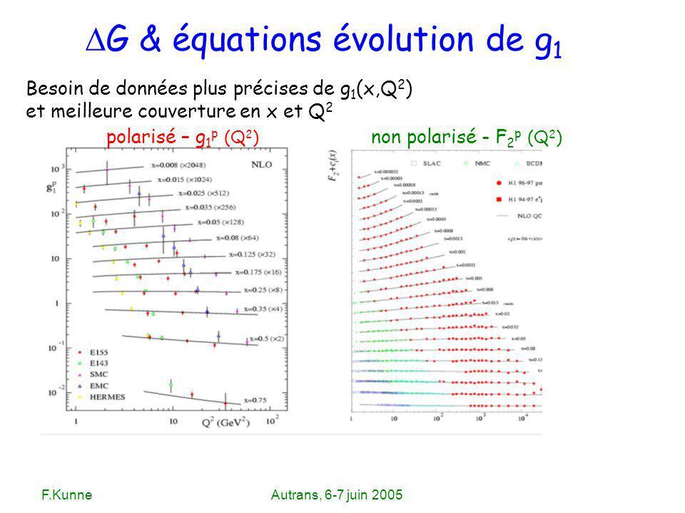 F.KunneAutrans, 6-7 juin 2005 polarisé – g 1 p (Q 2 ) non polarisé - F 2 p (Q 2 ) Besoin de données plus précises de g 1 (x,Q 2 ) et meilleure couvert