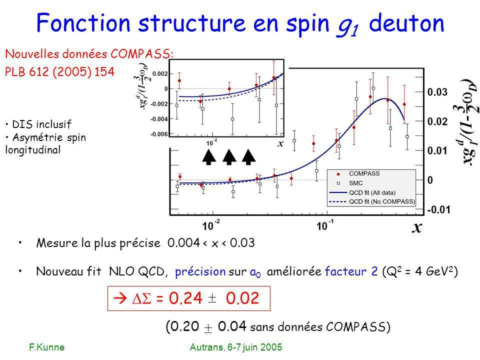 F.KunneAutrans, 6-7 juin 2005 DIS inclusif Asymétrie spin longitudinal Fonction structure en spin g 1 deuton Mesure la plus précise 0.004 < x < 0.03 N
