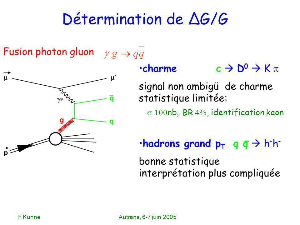 F.KunneAutrans, 6-7 juin 2005 Détermination de ΔG/G Fusion photon gluon charme c D 0 K signal non ambigü de charme statistique limitée: nb BR, identif