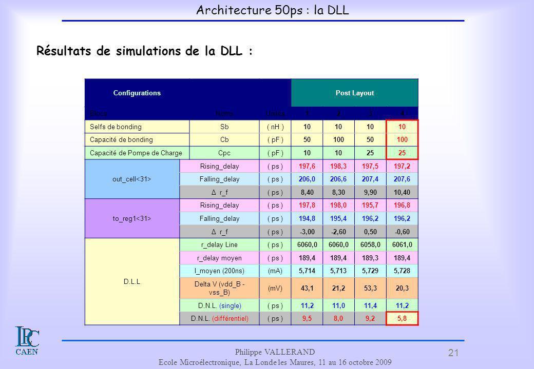 21 Philippe VALLERAND Ecole Microélectronique, La Londe les Maures, 11 au 16 octobre 2009 Résultats de simulations de la DLL : ConfigurationsPost Layo
