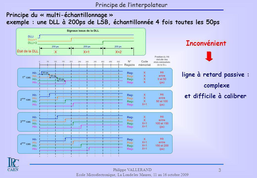 3 Philippe VALLERAND Ecole Microélectronique, La Londe les Maures, 11 au 16 octobre 2009 Principe de linterpolateur Principe du « multi-échantillonnag