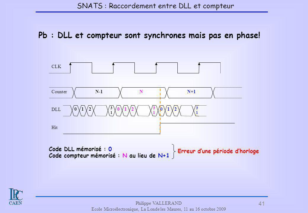 41 Philippe VALLERAND Ecole Microélectronique, La Londe les Maures, 11 au 16 octobre 2009 Pb : DLL et compteur sont synchrones mais pas en phase! 012
