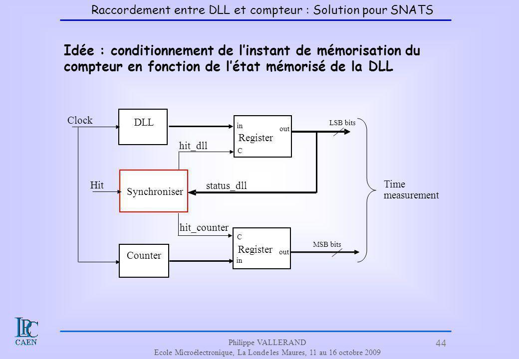 44 Philippe VALLERAND Ecole Microélectronique, La Londe les Maures, 11 au 16 octobre 2009 Idée : conditionnement de linstant de mémorisation du compte