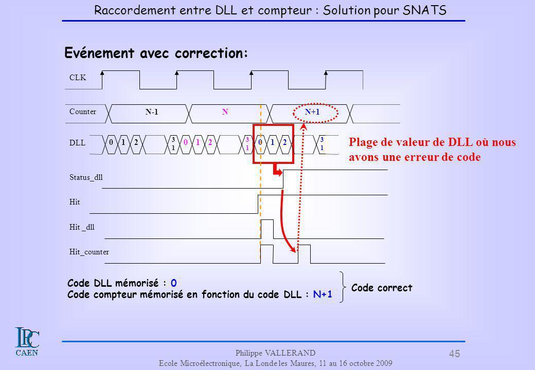 45 Philippe VALLERAND Ecole Microélectronique, La Londe les Maures, 11 au 16 octobre 2009 Evénement avec correction: Plage de valeur de DLL où nous av