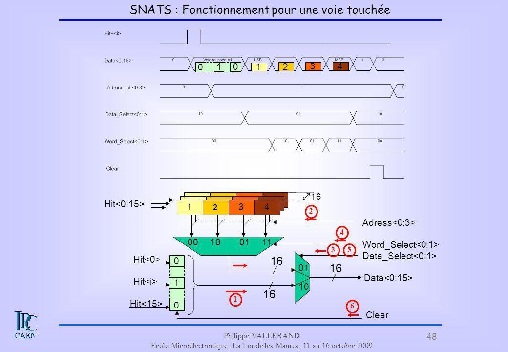 48 Philippe VALLERAND Ecole Microélectronique, La Londe les Maures, 11 au 16 octobre 2009 SNATS : Fonctionnement pour une voie touchée 1 2 34 1 2 34 0