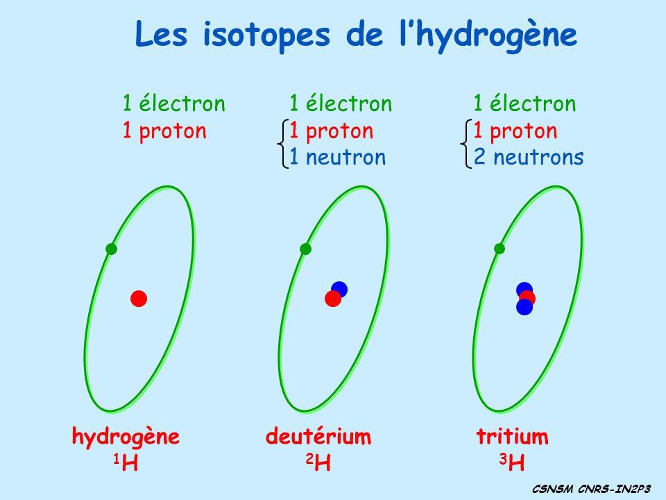 Les isotopes de lhydrogène deutérium 2 H 1 électron 1 proton 1 neutron tritium 3 H 1 électron 1 proton 2 neutrons hydrogène 1 H 1 électron 1 proton CS