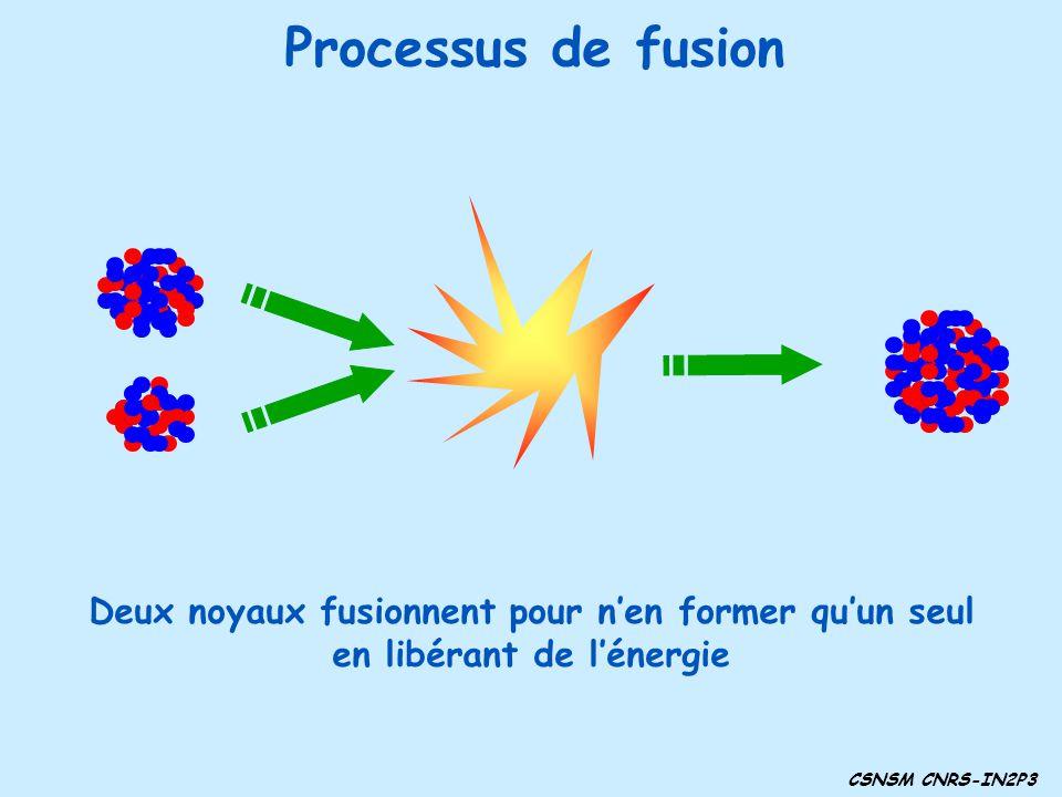 Processus de fusion CSNSM CNRS-IN2P3 Deux noyaux fusionnent pour nen former quun seul en libérant de lénergie