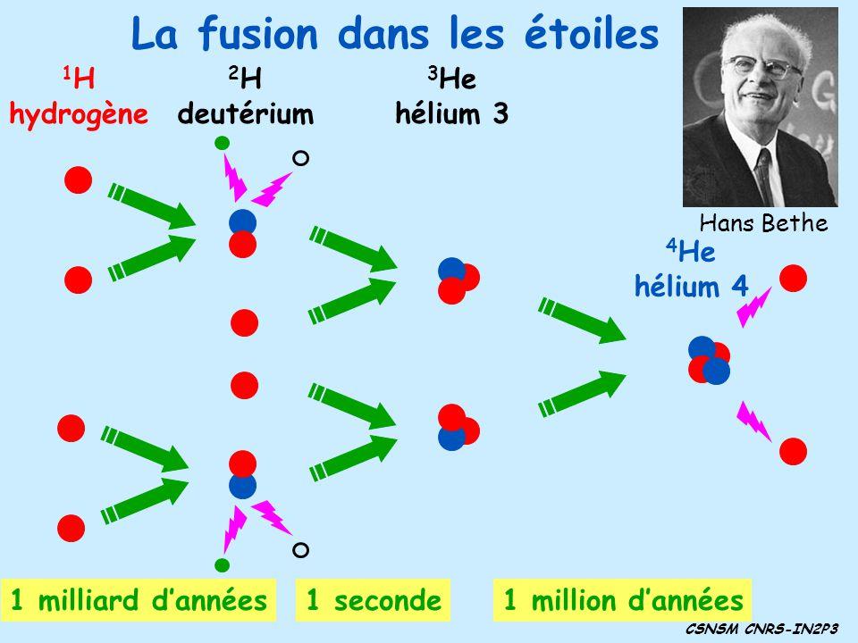 La fusion dans les étoiles 1 H hydrogène 2 H deutérium 3 He hélium 3 4 He hélium 4 CSNSM CNRS-IN2P3 1 milliard dannées1 seconde1 million dannées Hans