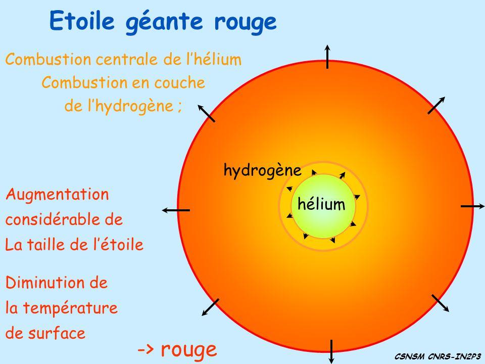 Etoile géante rouge hydrogène hélium Augmentation considérable de La taille de létoile Diminution de la température de surface hydrogène hélium Combus