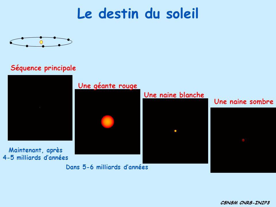 Le destin du soleil CSNSM CNRS-IN2P3 Maintenant, après 4-5 milliards dannées Une naine sombre Dans 5-6 milliards dannées Une géante rouge Une naine bl