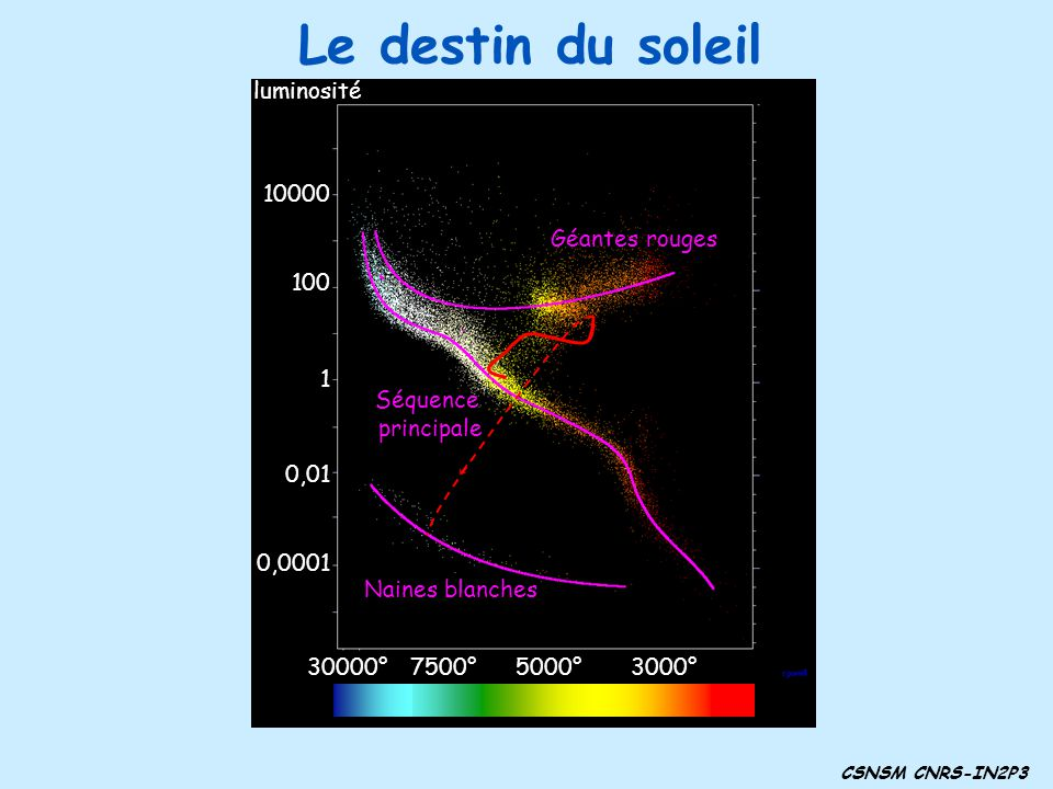 Le destin du soleil CSNSM CNRS-IN2P3 3000°5000°7500°30000° 1 100 10000 0,01 0,0001 luminosité Séquence principale Géantes rouges Naines blanches