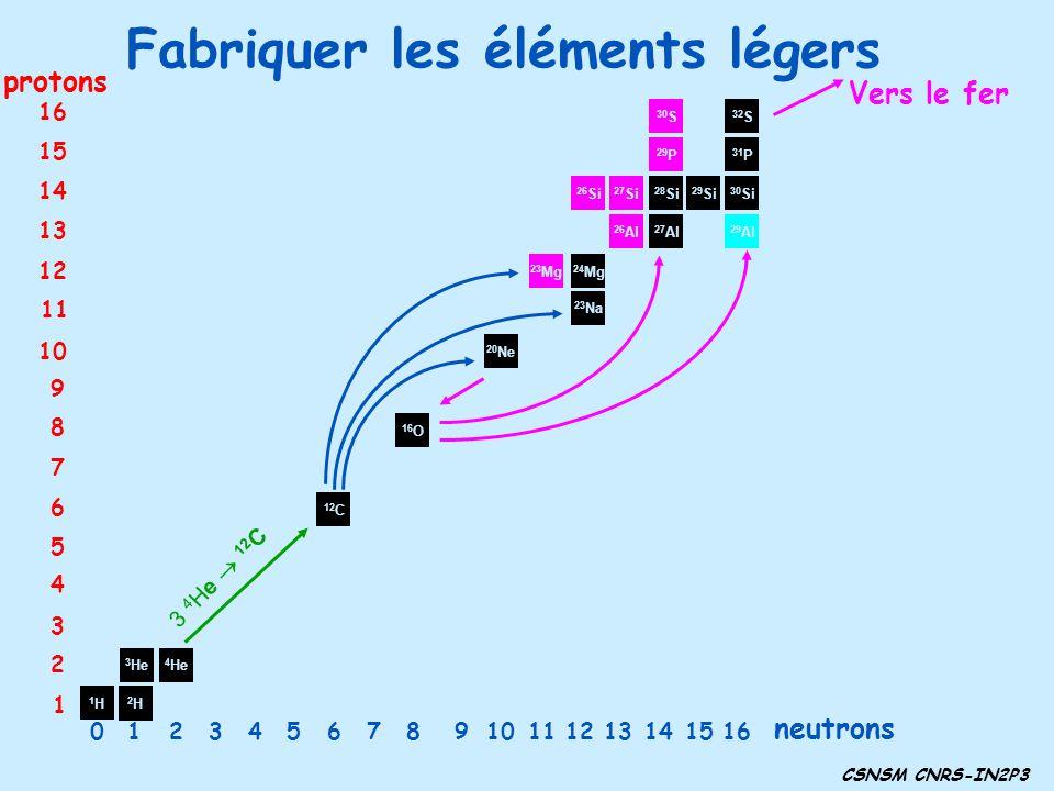 Fabriquer les éléments légers CSNSM CNRS-IN2P3 1H1H 2H2H 3 He 4 He 24 Mg 23 Na 20 Ne 23 Mg 26 Al 16 O 27 Al 29 Al 29 Si 31 P 32 S 30 Si 28 Si 27 Si 26