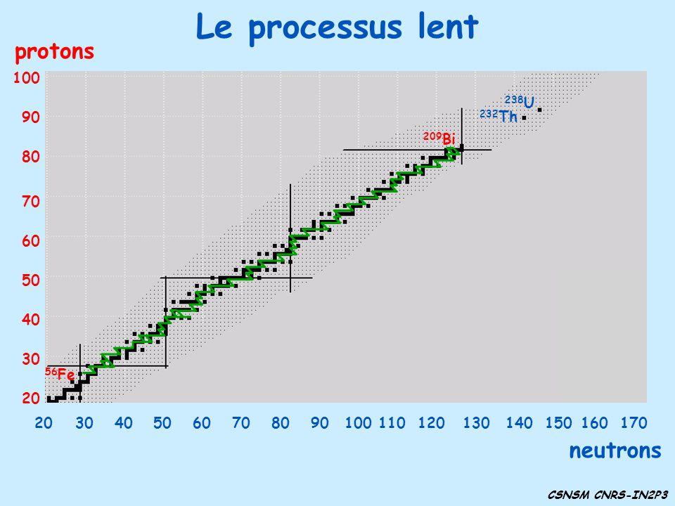 Le processus lent 30 40 50 60 70 80 90 100 20 protons 232 Th 238 U 209 Bi 56 Fe neutrons 3040506070809010011012014013020150160170 CSNSM CNRS-IN2P3