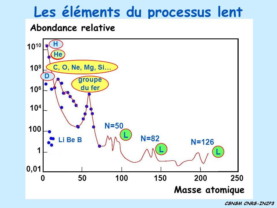 Les éléments du processus lent CSNSM CNRS-IN2P3 Li Be B H D Abondance relative 1 0,01 10 4 100 10 8 10 6 10 Masse atomique 050100150200250 N=50 N=82 N