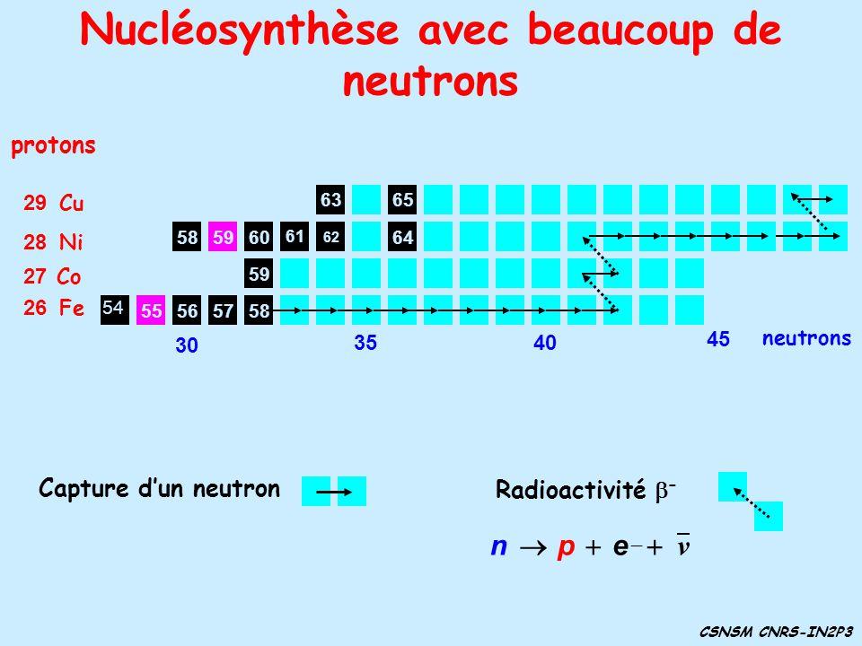 Nucléosynthèse avec beaucoup de neutrons CSNSM CNRS-IN2P3 61 6058 59 57565855 protons 26 Fe 54 27 Co 28 Ni 29 Cu 62 63 64 65 Capture dun neutron Radio