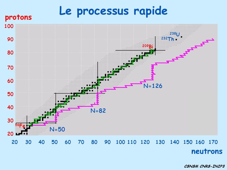 Le processus rapide neutrons protons 30 40 50 60 70 80 90 100 20 232 Th 238 U 209 Bi 56 Fe 3040506070809010011012014013020150160170 N=50 N=82 N=126 CS